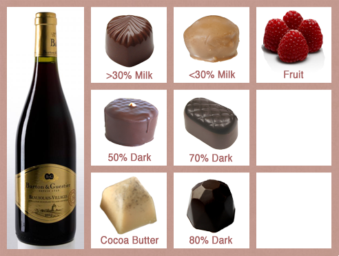 Gamay_Chocolate_Pairings