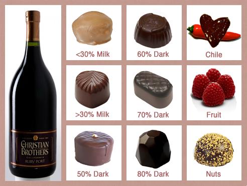 Ruby_Port_Wine_Chocolate_Pairings