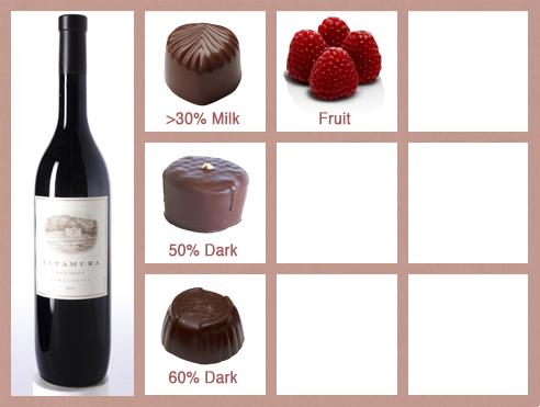 Sangiovese_Wine_Chocolate_Pairings